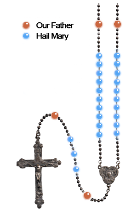 Rosary Diagram: Two Beads