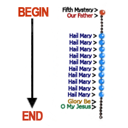 Diagram of a Complete Decade of the Rosary