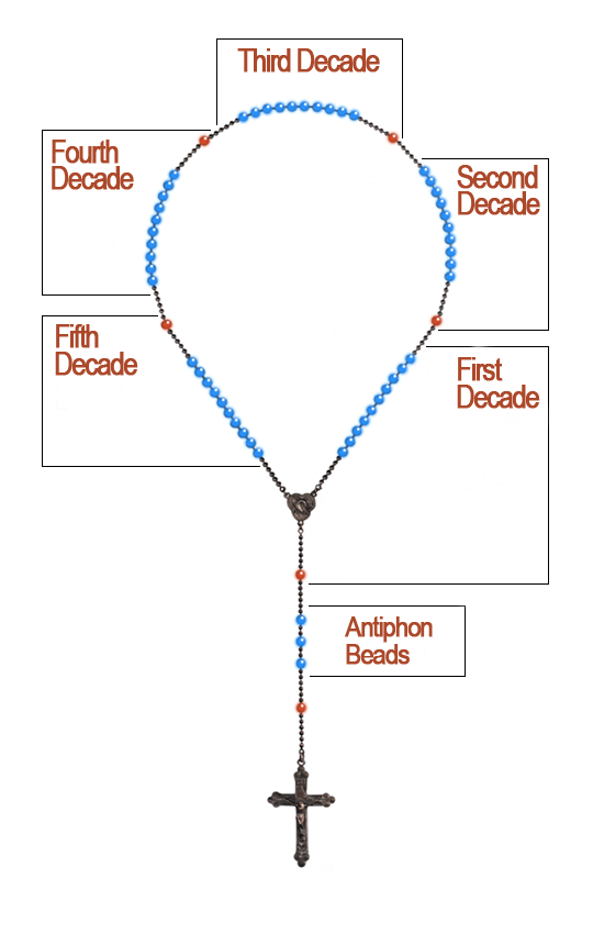 Diagram: Five Decades of the Rosary