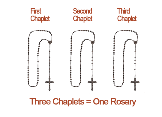 Diagram: Parts of the Rosary I